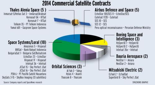 10 Commercial Satellite Orders in 2014 - Chart